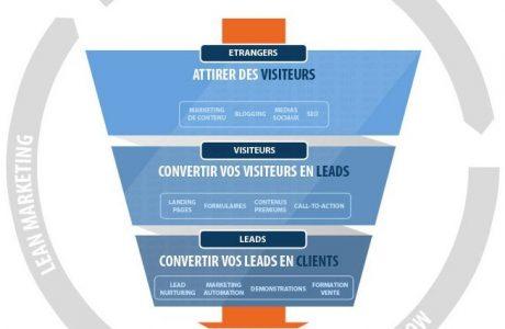 infogaphie inboud marketing markentive