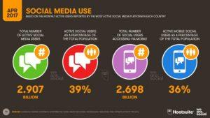 stats reseaux sociaux avril 2017 612x344 300x169 - L'usage d'Internet, des réseaux sociaux et du mobile en avril 2017 -