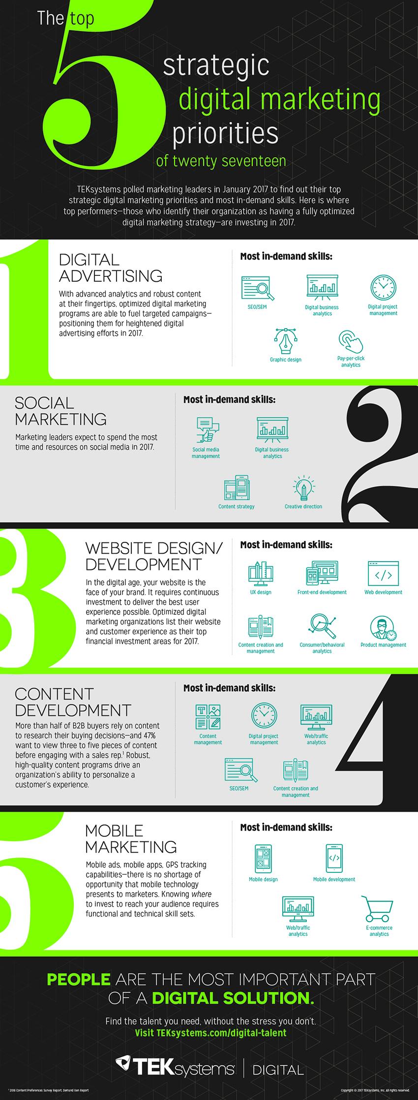 2017 digital marketing trends infographic 850x2233 - infographie : 5 compétences essentielles dans le Marketing Digital