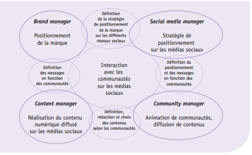 Apec les métiers du digital - Les métiers du digital -  référenciel APEC (2015)