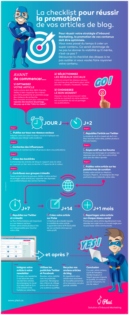 Infographie inbound marketing promouvoir articles blog 421x1024 - L'Infographie Inbound Marketing pour les blogs