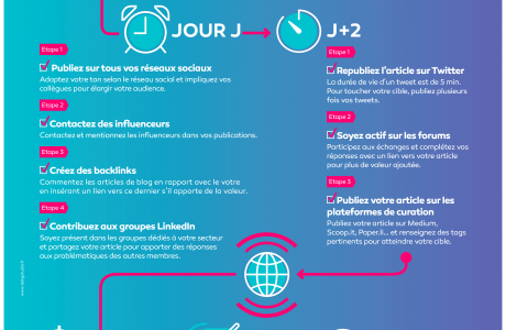Infographie inbound marketing promouvoir articles blog 460x300 - L'Infographie Inbound Marketing pour les blogs
