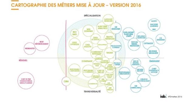 cartographie métiers du digital en 2016 - Cartographie des métiers du digital en 2016