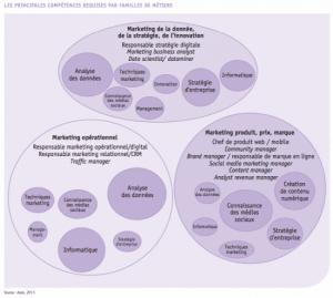 graph11 550x494 300x269 - Les métiers du digital -  référenciel APEC (2015)