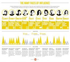 les différents type dinfluenceurs 300x266 - Infographie des influenceurs