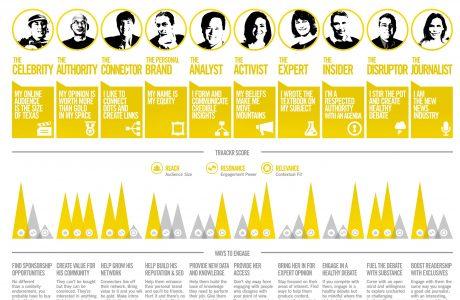 les différents type dinfluenceurs 460x300 - Infographie des influenceurs