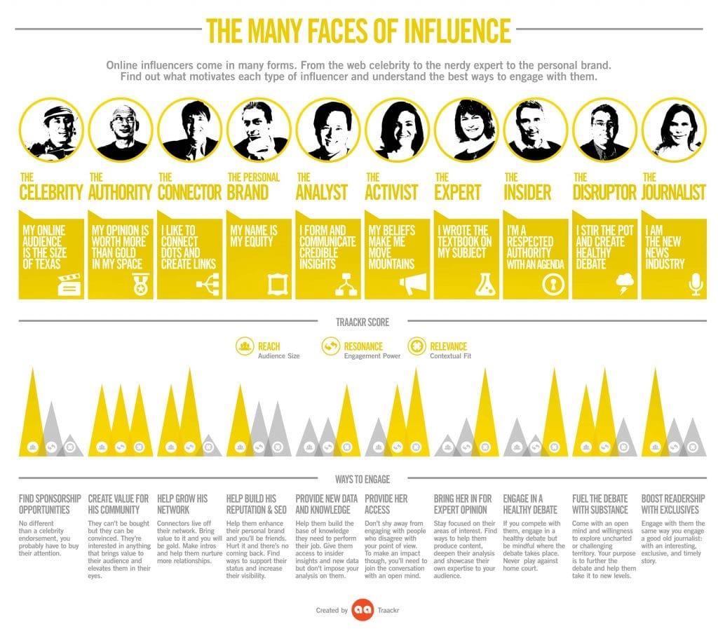 les différents type dinfluenceurs 1024x907 - Infographie des influenceurs