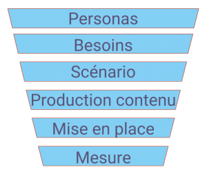 6 étapes clefs Marketing Automation 300x256 - Formation Marketing Automation : étape 1