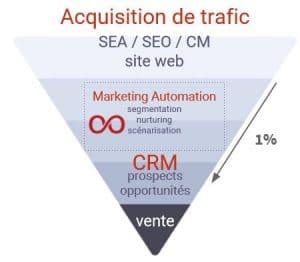 MA Schéma 300x262 - 5 semaines pour être autonome  en Marketing Automation