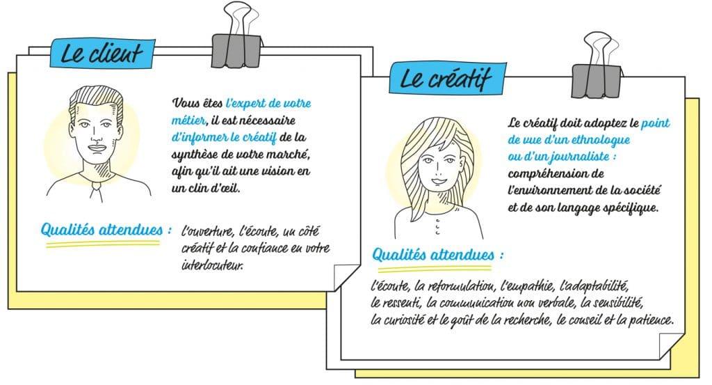 Un Brief C Est Quoi Blogdigital
