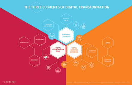 3elementsofDigitalTransformation 2 e1519299050928 - Zoom sur le métier de Chief Digital Officer