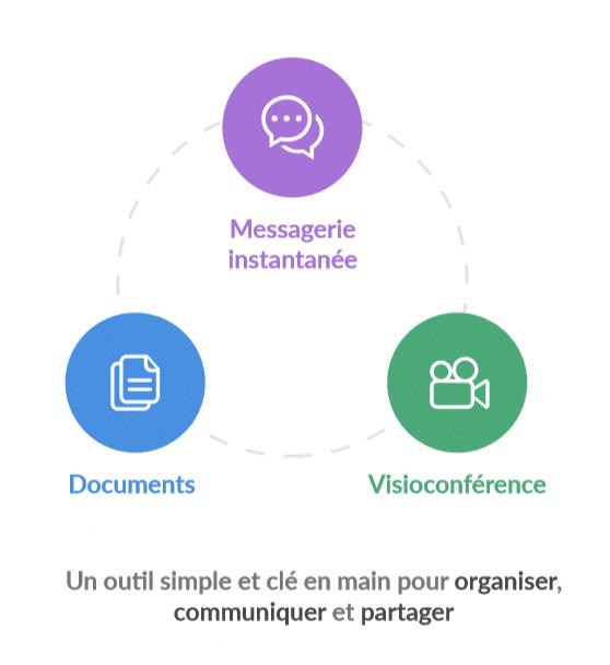 Atolia - Une application collaborative pour organiser, communiquer et partager