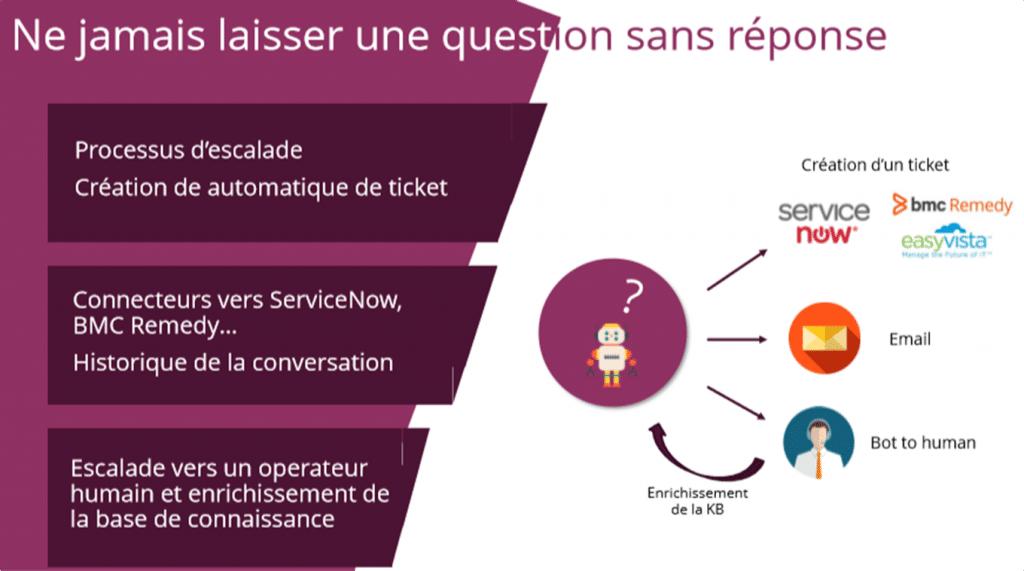 service client interne 1024x571 - Le chatbot d'entreprise :  un outil digital au service des collaborateurs