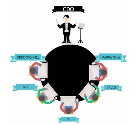 cdo - où positionner le digital dans la transfo numérique
