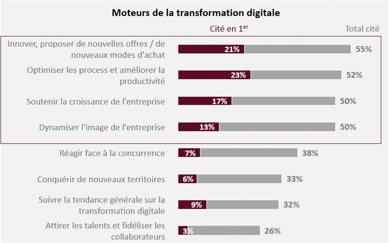 Les moteurs dela transformation digitale