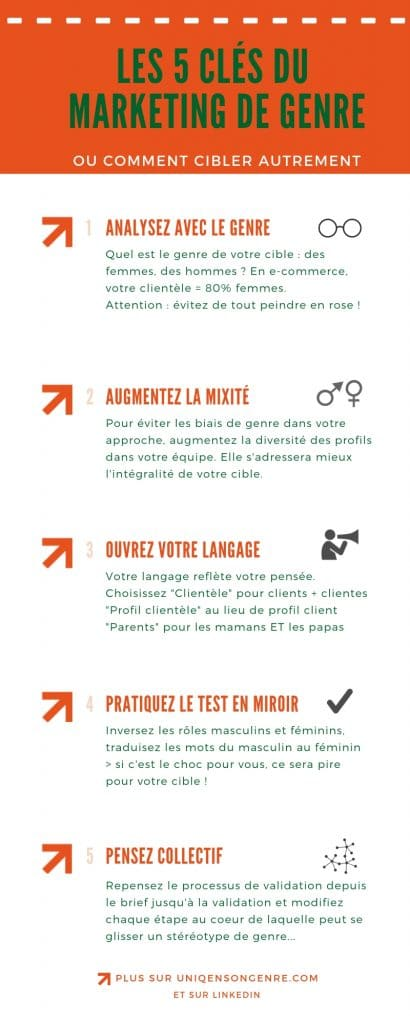 5 clés du  marketing de genre