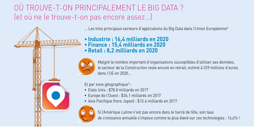 Ou trouve t on le big data
