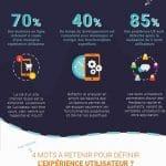 infographieuxbleu122 2 150x150 - Infographie : l'expérience utilisateur ou UX Design