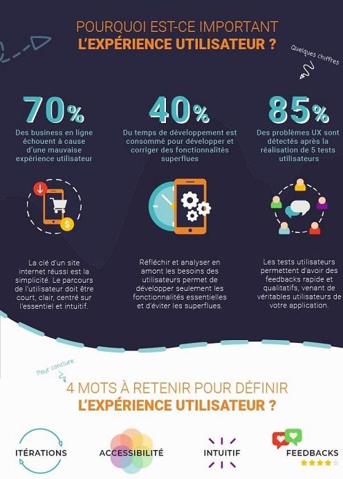 infographieuxbleu122 2 - Infographie : l'expérience utilisateur ou UX Design