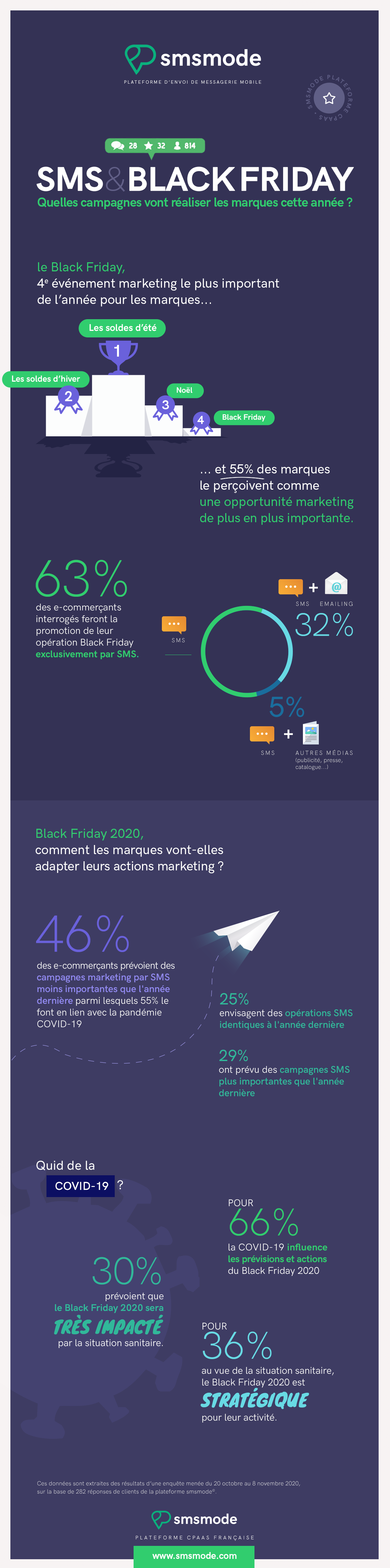 Infographie black friday marketing