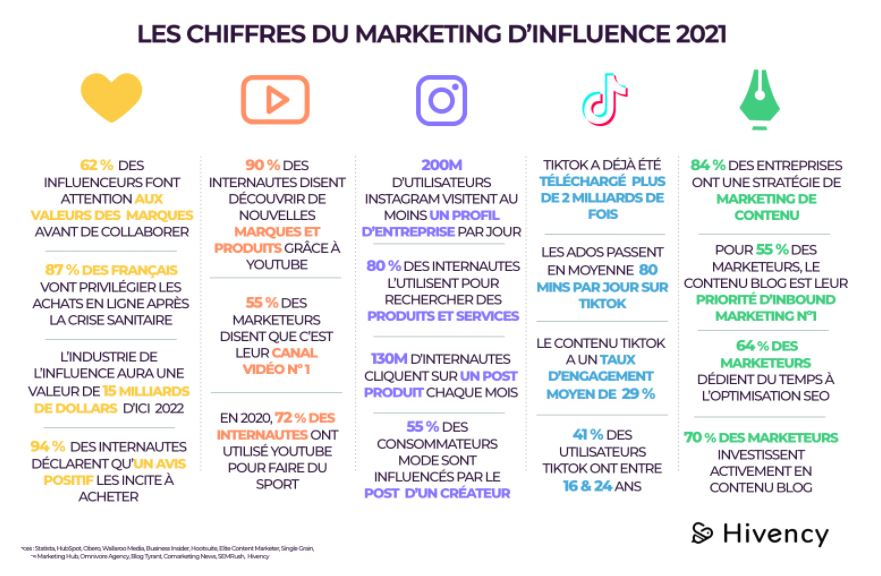 Etude marketing d'influence